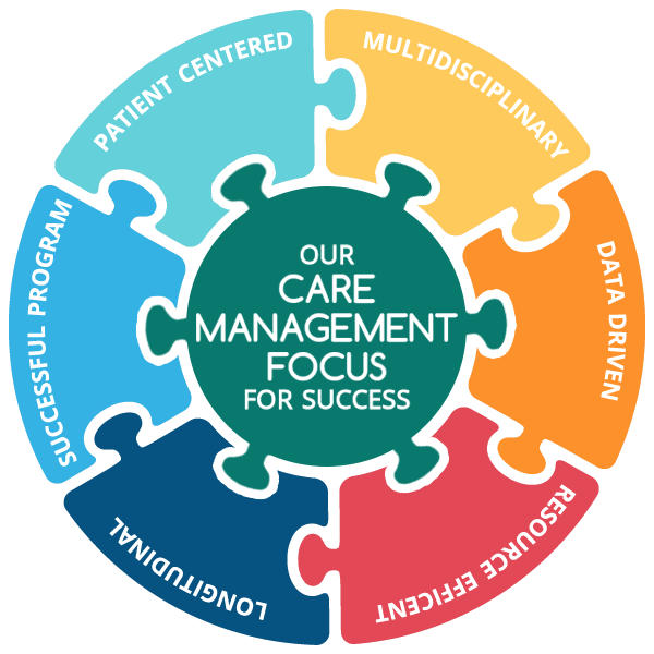 Our Care Management Focus For Success